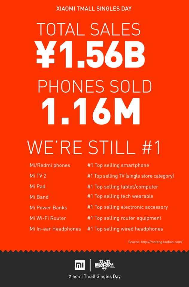 Mi Announces Record-breaking Singles Day Sales • DR on the ...