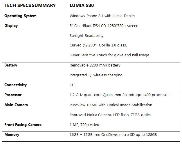 Lumia 830 Tech Specs Summary