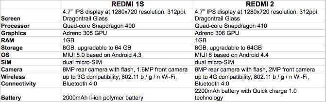 Redmi 1S VS Redmi 2